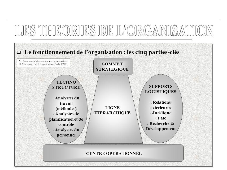 18 Le fonctionnement de lorganisation : les cinq parties-clés SOMMET STRATEGIQUE SUPPORTS LOGISTIQUES. Relations extérieures. Juridique. Paie. Recherc