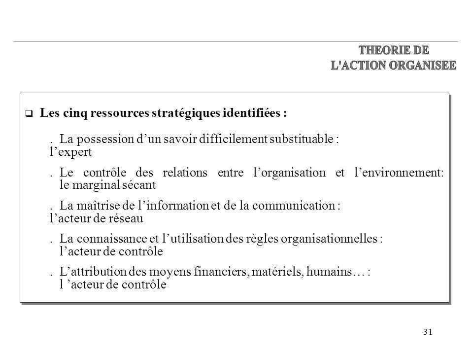 31 Les cinq ressources stratégiques identifiées :.La possession dun savoir difficilement substituable : lexpert.Le contrôle des relations entre lorgan