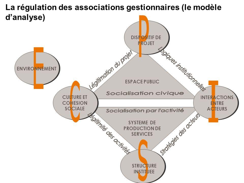 La régulation des associations gestionnaires (le modèle danalyse) ENVIRONNEMENT DISPOSITIF DE PROJET CULTURE ET COHESION SOCIALE STRUCTURE INSTITUEE I