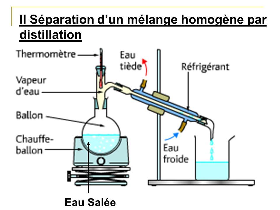 Eau Salée II Séparation dun mélange homogène par distillation