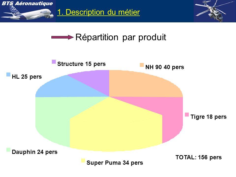 BTS Aéronautique Répartition par produit 1. Description du métier Super Puma 34 pers Dauphin 24 pers HL 25 pers Structure 15 pers NH 90 40 pers Tigre