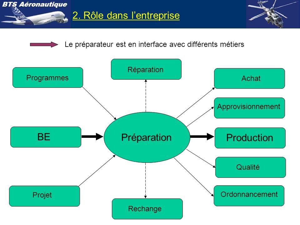 BTS Aéronautique 2. Rôle dans lentreprise Le préparateur est en interface avec différents métiers BE Projet Programmes Production Achat Approvisionnem