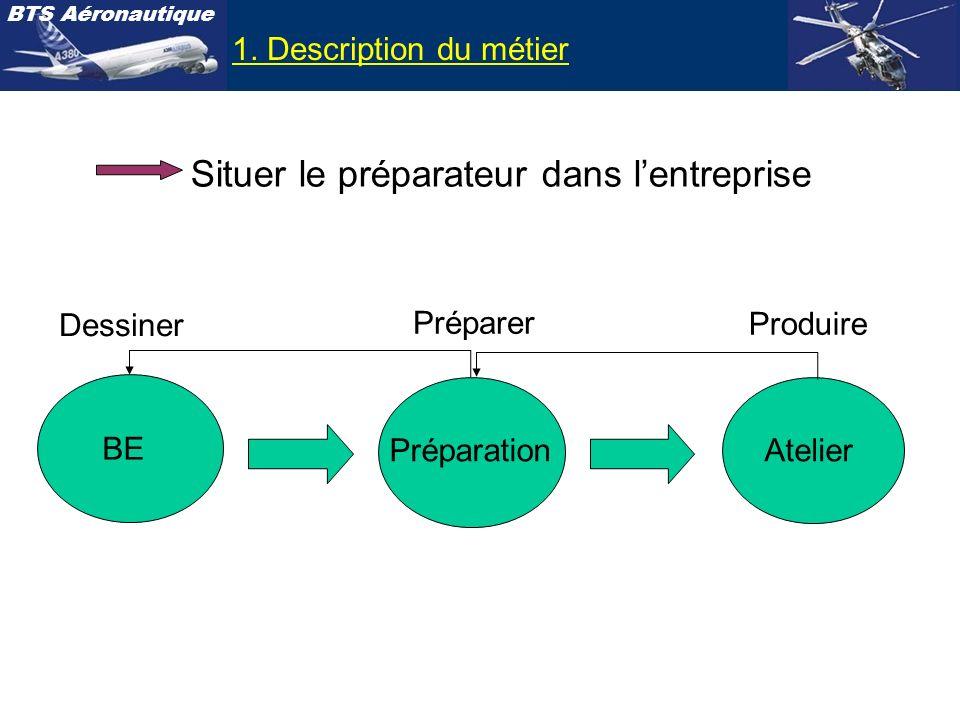 BTS Aéronautique 1. Description du métier Dessiner Préparer Produire BE PréparationAtelier Situer le préparateur dans lentreprise