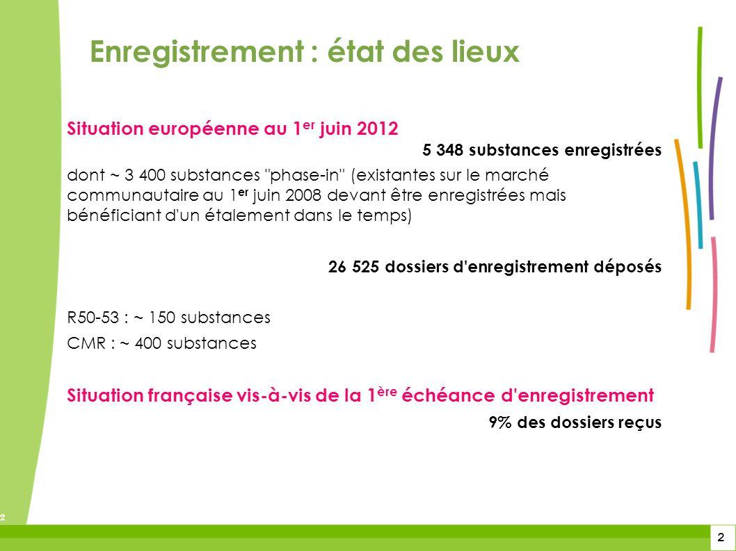 2 2 2 Situation européenne au 1 er juin 2012 5 348 substances enregistrées dont ~ 3 400 substances
