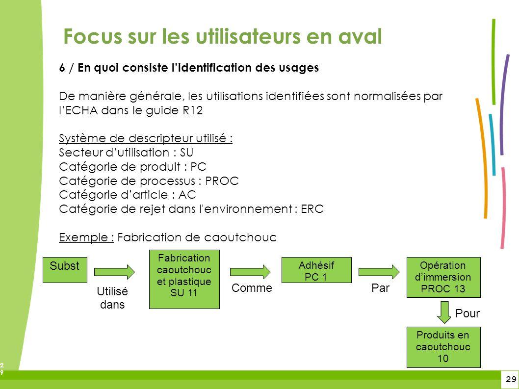 29 29 Focus sur les utilisateurs en aval 6 / En quoi consiste lidentification des usages De manière générale, les utilisations identifiées sont normal