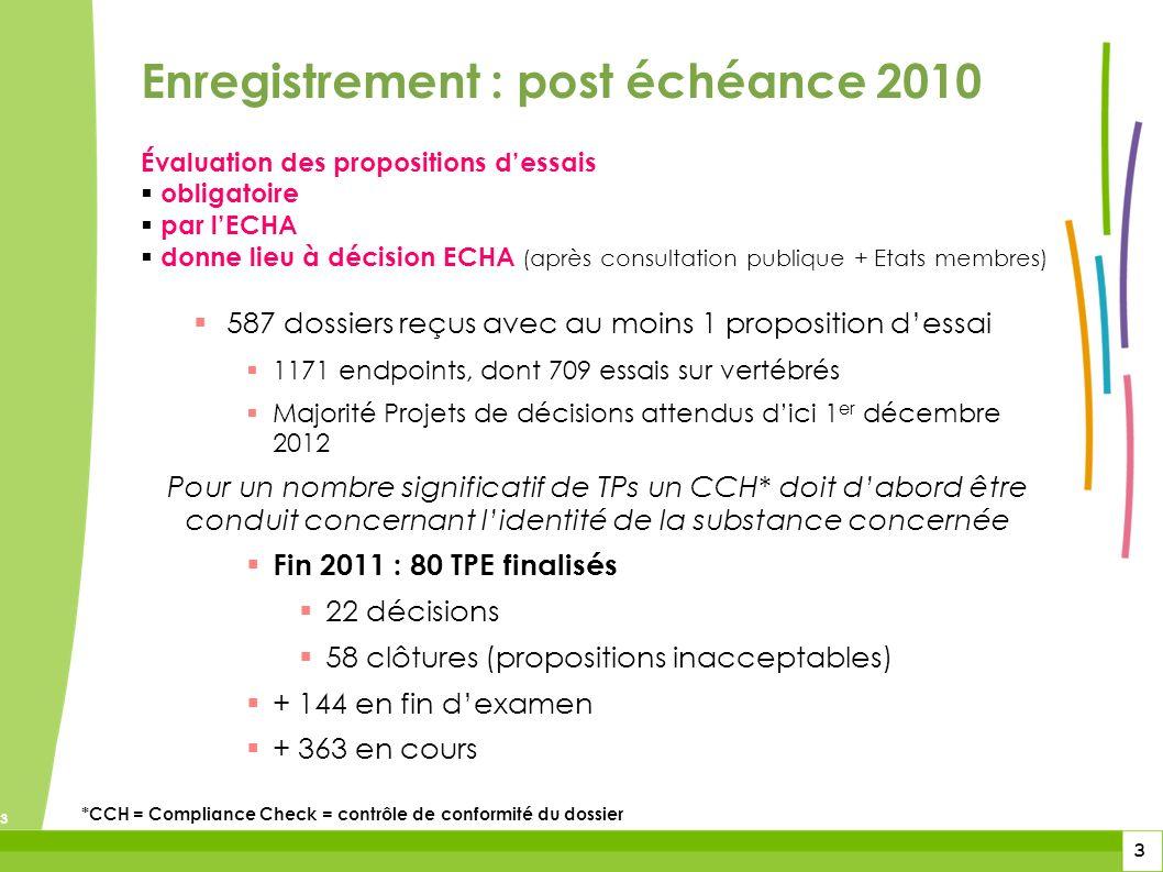 3 3 3 Évaluation des propositions dessais obligatoire par lECHA donne lieu à décision ECHA (après consultation publique + Etats membres) 587 dossiers