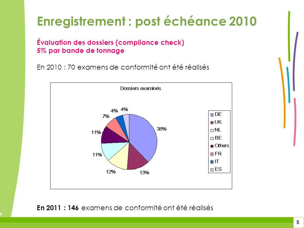 5 5 5 Évaluation des dossiers (compliance check) 5% par bande de tonnage En 2010 : 70 examens de conformité ont été réalisés En 2011 : 146 examens de