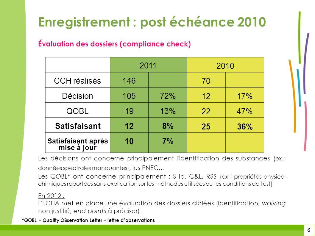 6 6 Évaluation des dossiers (compliance check) Les décisions ont concerné principalement l'identification des substances (ex : données spectrales manq