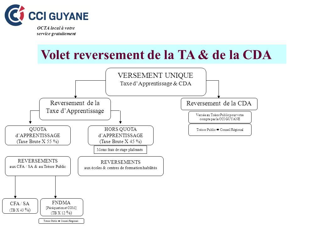 Volet reversement de la TA & de la CDA Versée au Trésor Public pour votre compte par la CCI GUYANE Trésor Public Conseil Régional OCTA local à votre service gratuitement REVERSEMENTS aux écoles & centres de formation habilités REVERSEMENTS aux CFA / SA & au Trésor Public VERSEMENT UNIQUE Taxe dApprentissage & CDA Reversement de la Taxe dApprentissage Reversement de la CDA CFA / SA (TB X 43 %) FNDMA [Péréquation et COM] (TB X 12 %) Trésor Public Conseil Régional QUOTA dAPPRENTISSAGE (Taxe Brute X 55 %) HORS QUOTA dAPPRENTISSAGE (Taxe Brute X 45 %) Moins frais de stage plafonnés