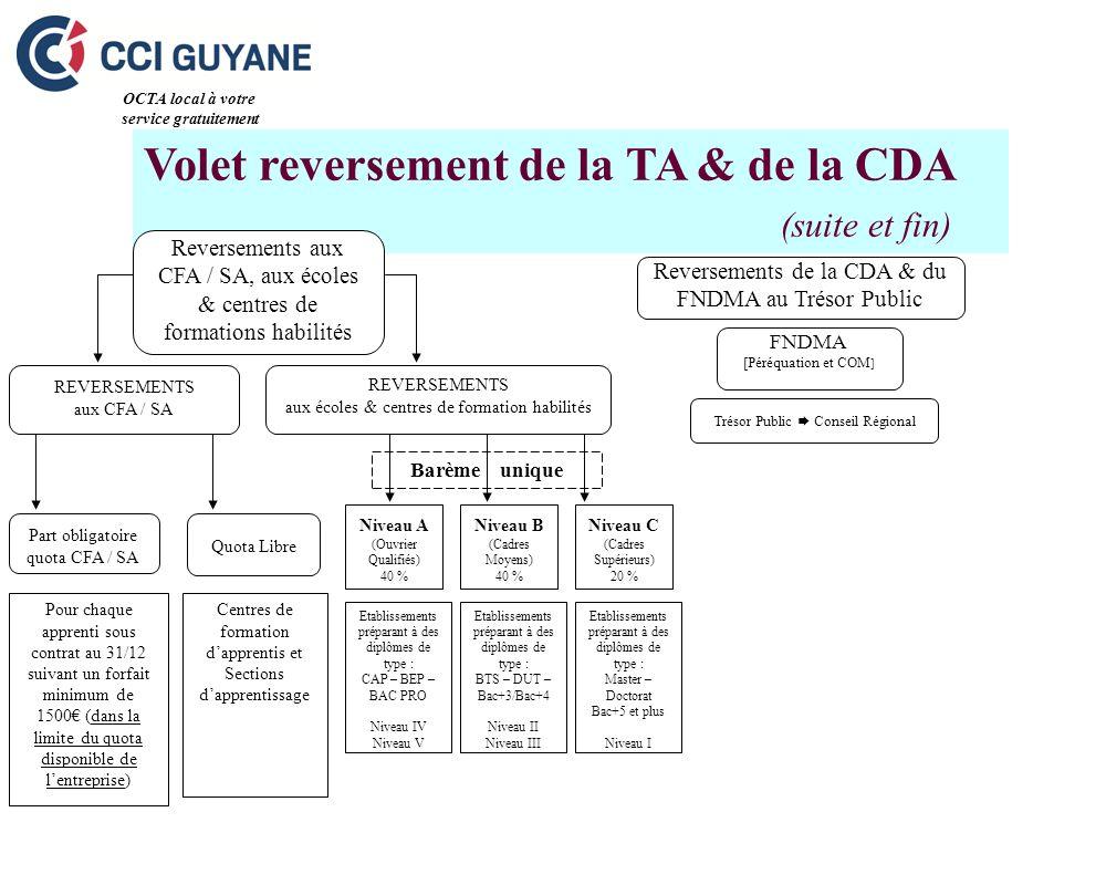 Volet reversement de la TA & de la CDA (suite et fin) Trésor Public Conseil Régional OCTA local à votre service gratuitement REVERSEMENTS aux écoles &