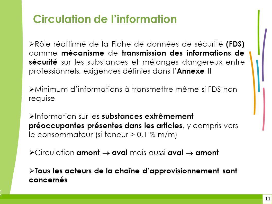 11 11 Circulation de linformation Rôle réaffirmé de la Fiche de données de sécurité (FDS) comme mécanisme de transmission des informations de sécurité