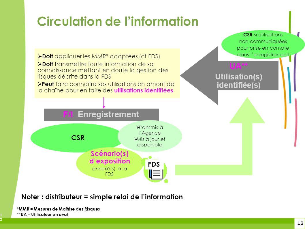 12 12 Circulation de linformation *MMR = Mesures de Maîtrise des Risques **UA = Utilisateur en aval F/I Enregistrement CSR Transmis à lAgence Mis à jo