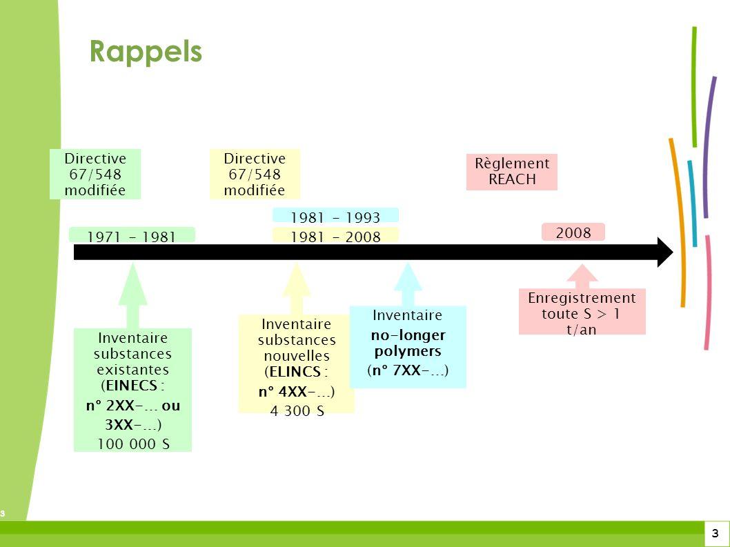 3 3 3 Rappels Inventaire substances existantes (EINECS : n° 2XX-… ou 3XX-…) 100 000 S 1971 - 1981 Directive 67/548 modifiée Inventaire substances nouv
