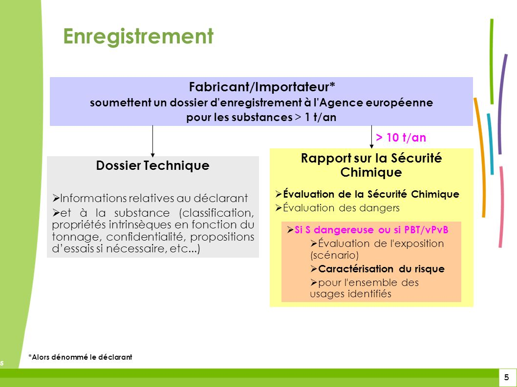 5 5 5 Enregistrement Fabricant/Importateur* soumettent un dossier d'enregistrement à l'Agence européenne pour les substances > 1 t/an Dossier Techniqu