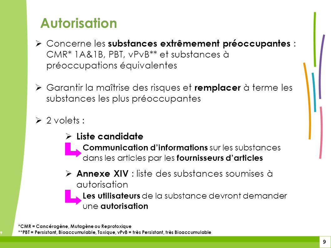 9 9 9 Autorisation Concerne les substances extrêmement préoccupantes : CMR* 1A&1B, PBT, vPvB** et substances à préoccupations équivalentes Garantir la