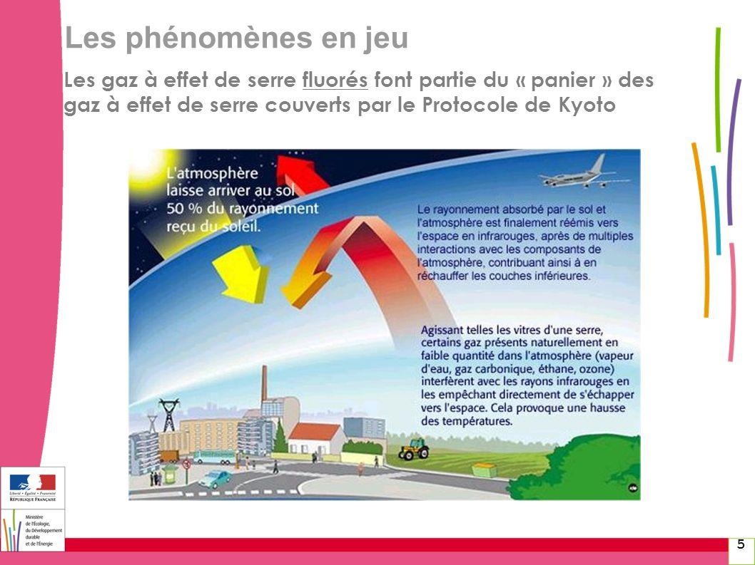 Les phénomènes en jeu Les gaz à effet de serre fluorés font partie du « panier » des gaz à effet de serre couverts par le Protocole de Kyoto 5