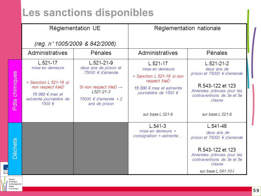 Les sanctions disponibles 59 Réglementation UE (reg. n° 1005/2009 & 842/2006) Réglementation nationale AdministrativesPénalesAdministrativesPénales L.