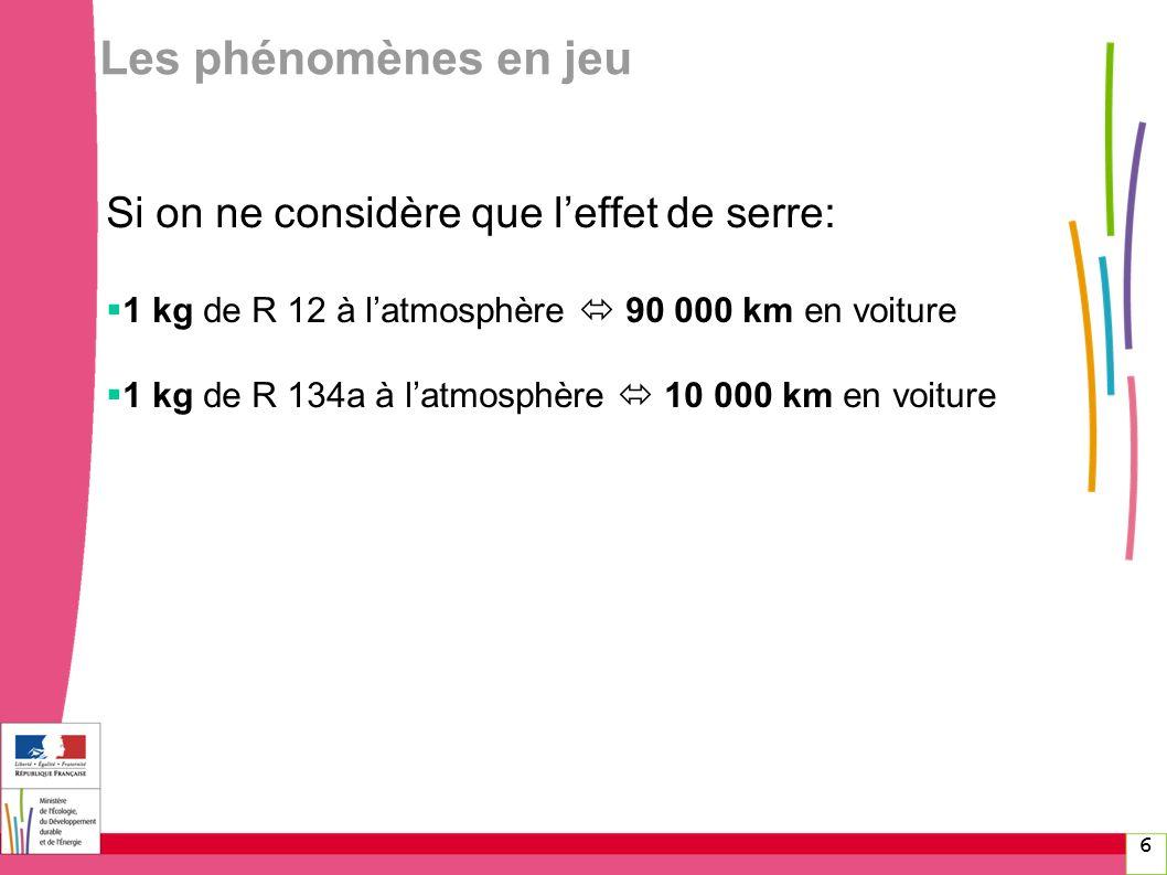 6 Les phénomènes en jeu Si on ne considère que leffet de serre: 1 kg de R 12 à latmosphère 90 000 km en voiture 1 kg de R 134a à latmosphère 10 000 km