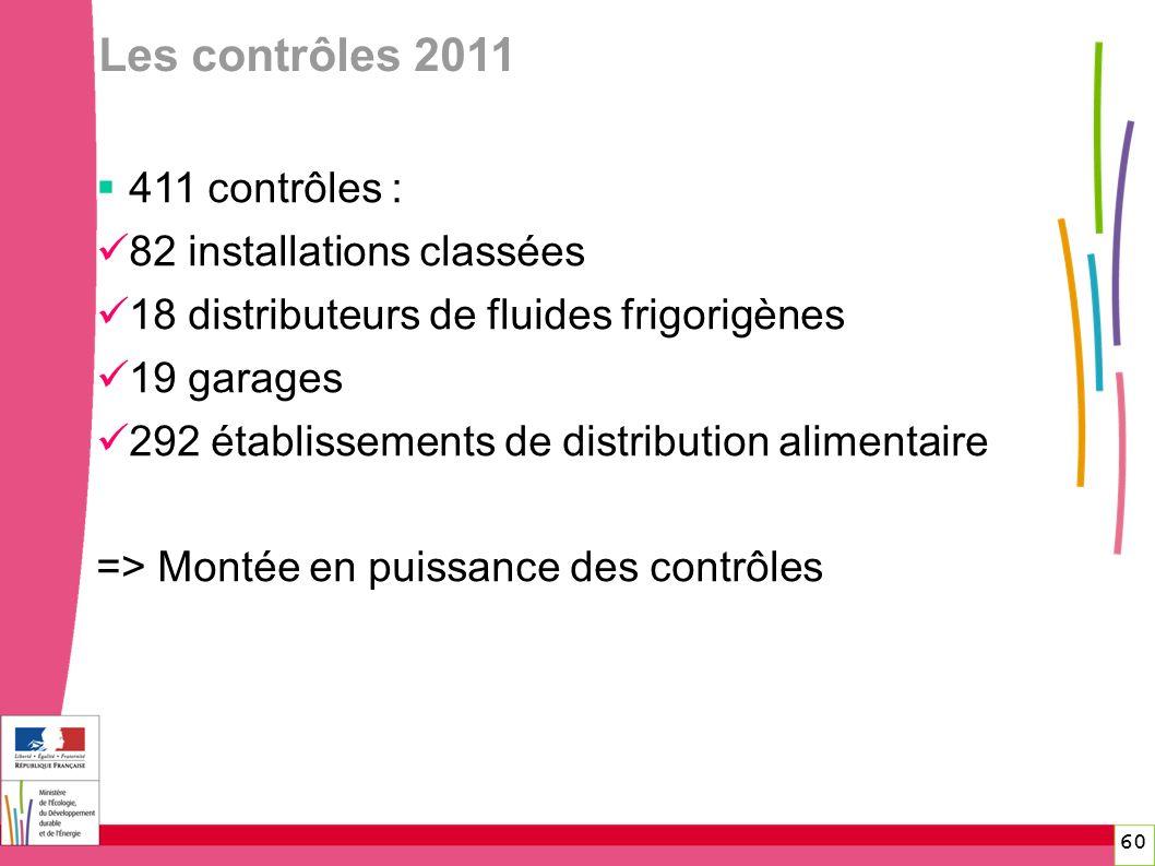 Les contrôles 2011 60 411 contrôles : 82 installations classées 18 distributeurs de fluides frigorigènes 19 garages 292 établissements de distribution