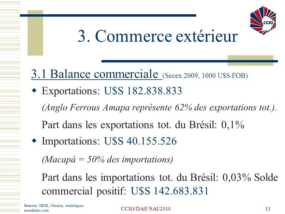 CCIG/DAE/SAI/201011 3. Commerce extérieur 3.1 Balance commerciale (Secex 2009, 1000 U$S FOB) Exportations: U$S 182.838.833 (Anglo Ferrous Amapa représ