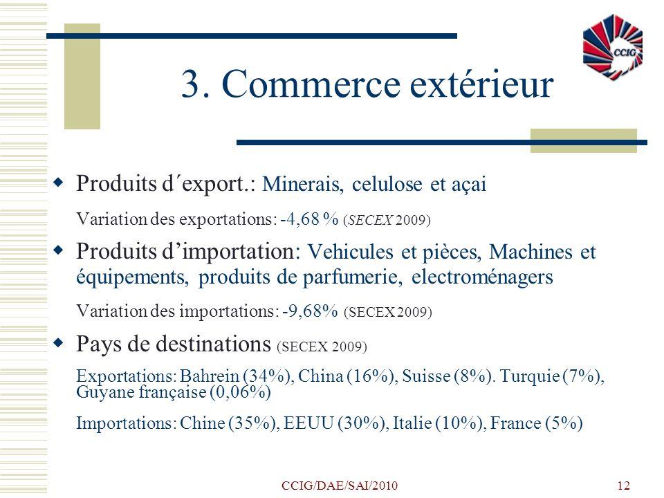 CCIG/DAE/SAI/201012 3. Commerce extérieur Produits d´export.: Minerais, celulose et açai Variation des exportations: -4,68 % (SECEX 2009) Produits dim