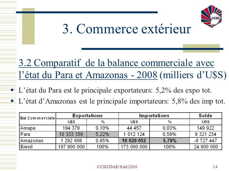 CCIG/DAE/SAI/201014 3. Commerce extérieur 3.2 Comparatif de la balance commerciale avec létat du Para et Amazonas - 2008 (milliers dU$S) Létat du Para