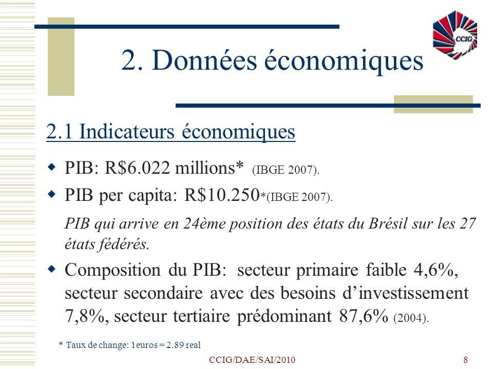 CCIG/DAE/SAI/20108 2. Données économiques 2.1 Indicateurs économiques PIB: R$6.022 millions* (IBGE 2007). PIB per capita: R$10.250 *(IBGE 2007). PIB q