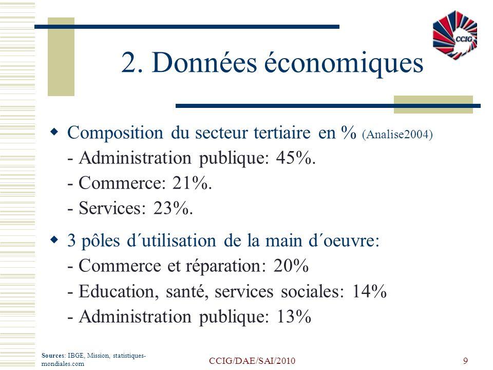 CCIG/DAE/SAI/20109 2. Données économiques Composition du secteur tertiaire en % (Analise2004) - Administration publique: 45%. - Commerce: 21%. - Servi