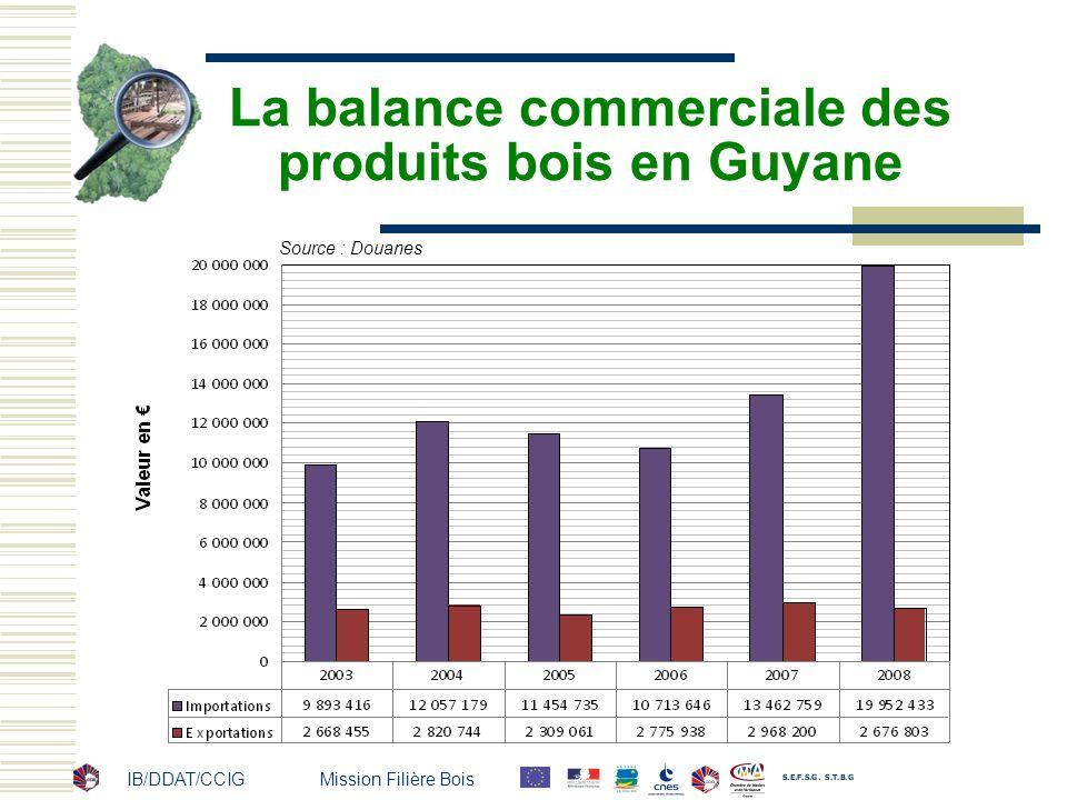 IB/DDAT/CCIG Mission Filière Bois La balance commerciale des produits bois en Guyane Source : Douanes