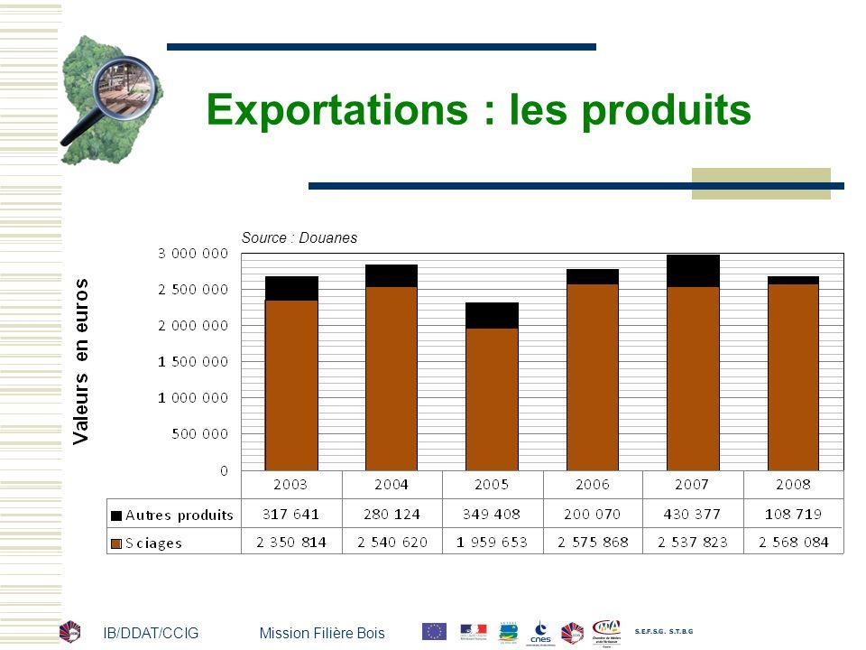 IB/DDAT/CCIG Mission Filière Bois Exportations : les produits Source : Douanes