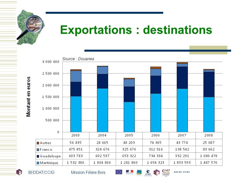 IB/DDAT/CCIG Mission Filière Bois Exportations : destinations Source : Douanes