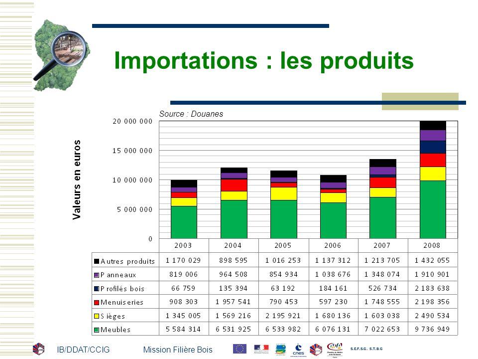 IB/DDAT/CCIG Mission Filière Bois Importations : les produits Source : Douanes