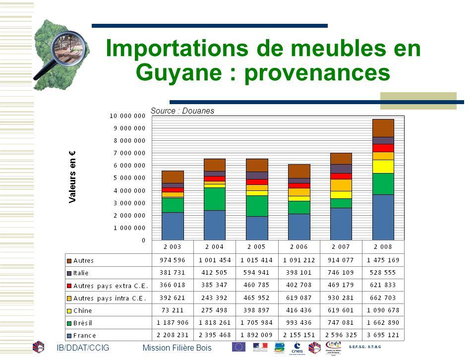 IB/DDAT/CCIG Mission Filière Bois Importations de meubles en Guyane : provenances Source : Douanes