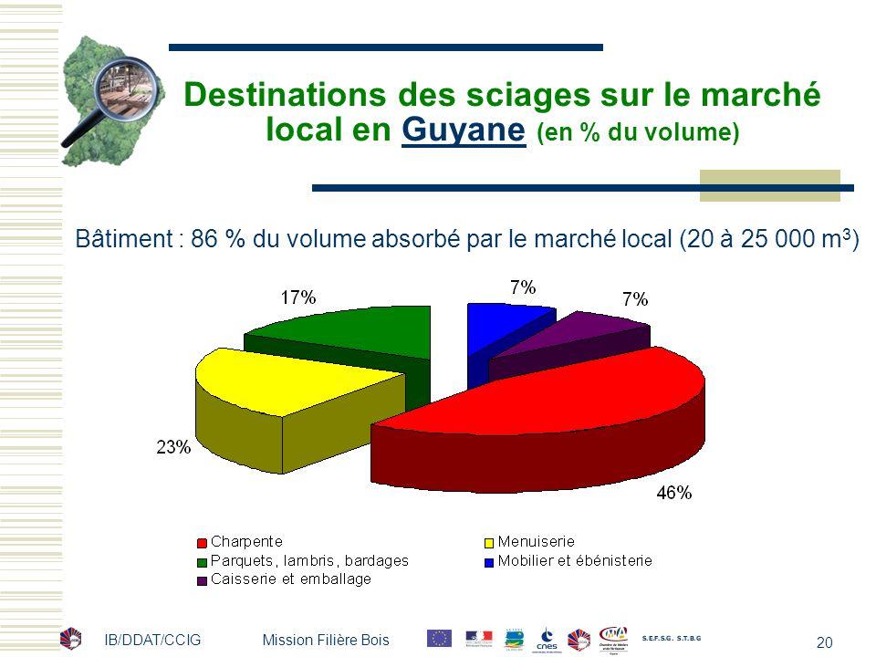 IB/DDAT/CCIG Mission Filière Bois 20 Destinations des sciages sur le marché local en Guyane (en % du volume)Guyane Bâtiment : 86 % du volume absorbé p