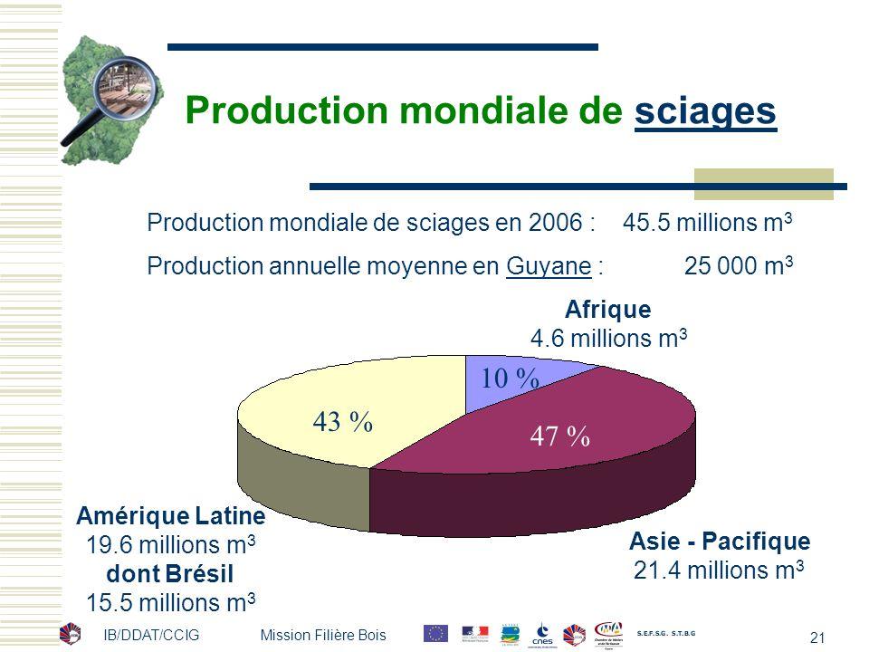 IB/DDAT/CCIG Mission Filière Bois 21 Production mondiale de sciagessciages Asie - Pacifique 21.4 millions m 3 Afrique 4.6 millions m 3 Amérique Latine