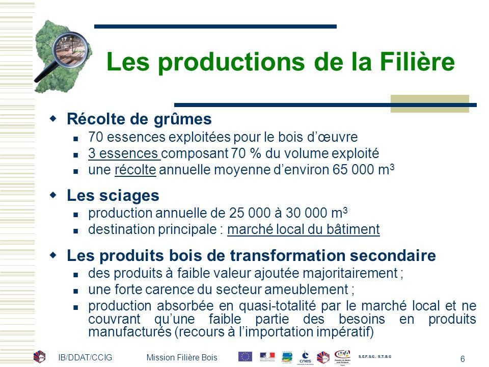 IB/DDAT/CCIG Mission Filière Bois 6 Les productions de la Filière Récolte de grûmes 70 essences exploitées pour le bois dœuvre 3 essences composant 70