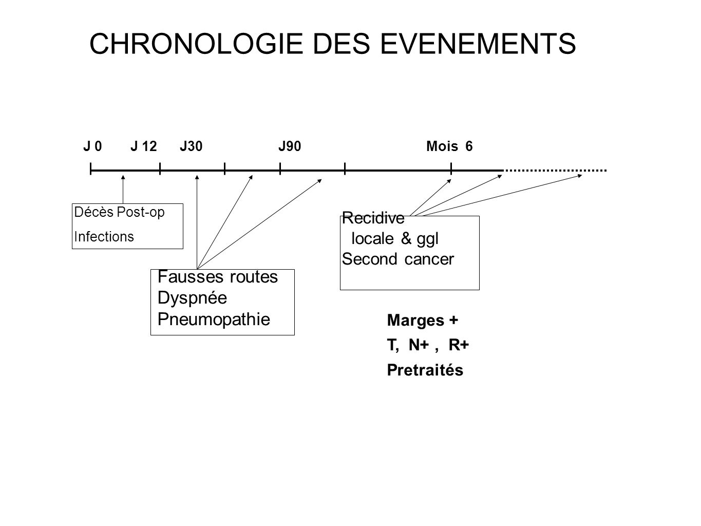 J 0J 12J30J90Mois 6 Décès Post-op Infections Fausses routes Dyspnée Pneumopathie Recidive locale & ggl Second cancer Marges + T, N+, R+ Pretraités CHRONOLOGIE DES EVENEMENTS