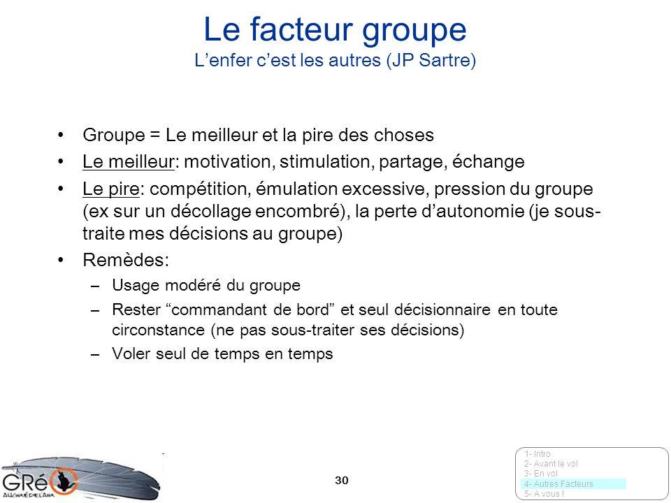 30 Le facteur groupe Lenfer cest les autres (JP Sartre) Groupe = Le meilleur et la pire des choses Le meilleur: motivation, stimulation, partage, écha