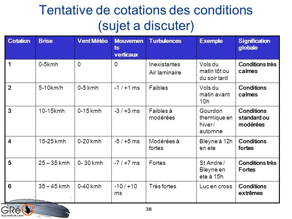 38 Tentative de cotations des conditions (sujet a discuter) CotationBriseVent MétéoMouvemen ts verticaux TurbulencesExempleSignification globale 10-5k