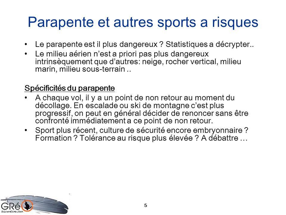 5 Parapente et autres sports a risques Le parapente est il plus dangereux ? Statistiques a décrypter.. Le milieu aérien nest a priori pas plus dangere