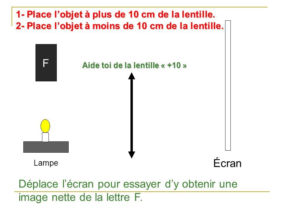 Lampe F Écran Déplace lécran pour essayer dy obtenir une image nette de la lettre F. Aide toi de la lentille « +10 » 1- Place lobjet à plus de 10 cm d