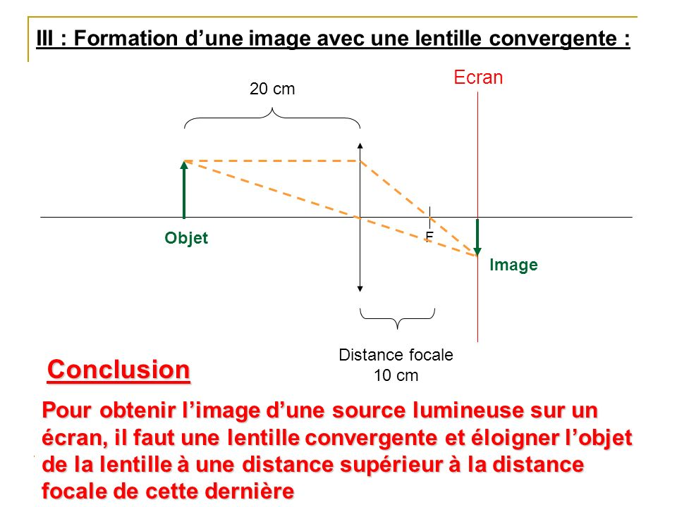 III : Formation dune image avec une lentille convergente : F Distance focale 10 cm Ecran Objet Image 20 cm Pour obtenir limage dune source lumineuse s