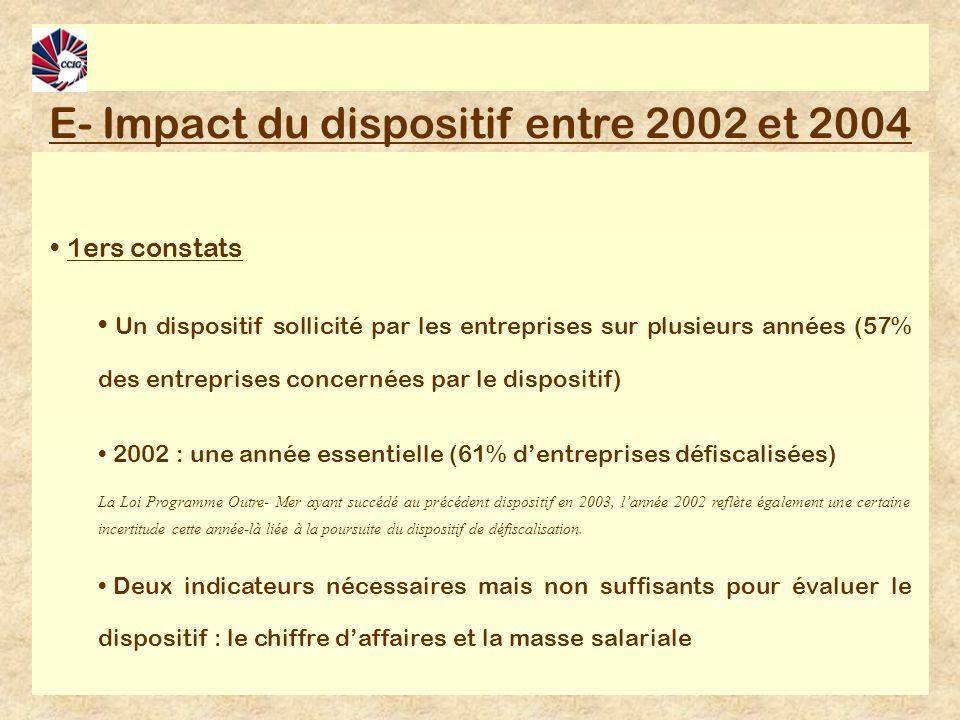 E- Impact du dispositif entre 2002 et 2004 1ers constats Un dispositif sollicité par les entreprises sur plusieurs années (57% des entreprises concernées par le dispositif) 2002 : une année essentielle (61% dentreprises défiscalisées) La Loi Programme Outre- Mer ayant succédé au précédent dispositif en 2003, lannée 2002 reflète également une certaine incertitude cette année-là liée à la poursuite du dispositif de défiscalisation.