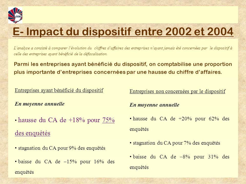 E- Impact du dispositif entre 2002 et 2004 Lanalyse a consisté à comparer lévolution du chiffres daffaires des entreprises nayant jamais été concernées par le dispositif à celle des entreprises ayant bénéficié de la défiscalisation.