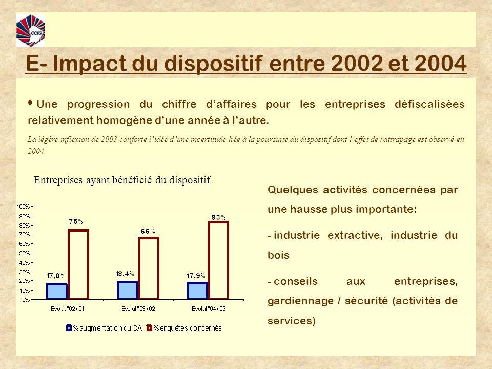 E- Impact du dispositif entre 2002 et 2004 Une progression du chiffre daffaires pour les entreprises défiscalisées relativement homogène dune année à lautre.
