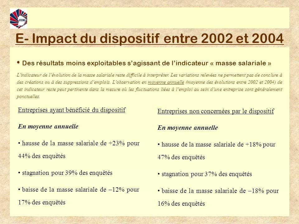 E- Impact du dispositif entre 2002 et 2004 Des résultats moins exploitables sagissant de lindicateur « masse salariale » Lindicateur de lévolution de la masse salariale reste difficile à interpréter.