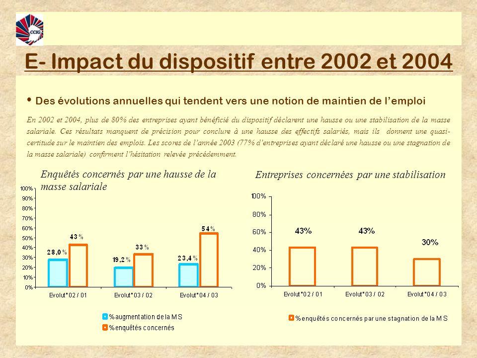E- Impact du dispositif entre 2002 et 2004 Des évolutions annuelles qui tendent vers une notion de maintien de lemploi En 2002 et 2004, plus de 80% des entreprises ayant bénéficié du dispositif déclarent une hausse ou une stabilisation de la masse salariale.