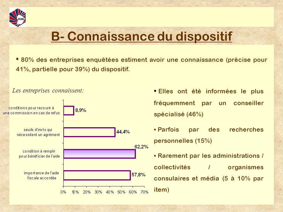 B- Connaissance du dispositif 80% des entreprises enquêtées estiment avoir une connaissance (précise pour 41%, partielle pour 39%) du dispositif.
