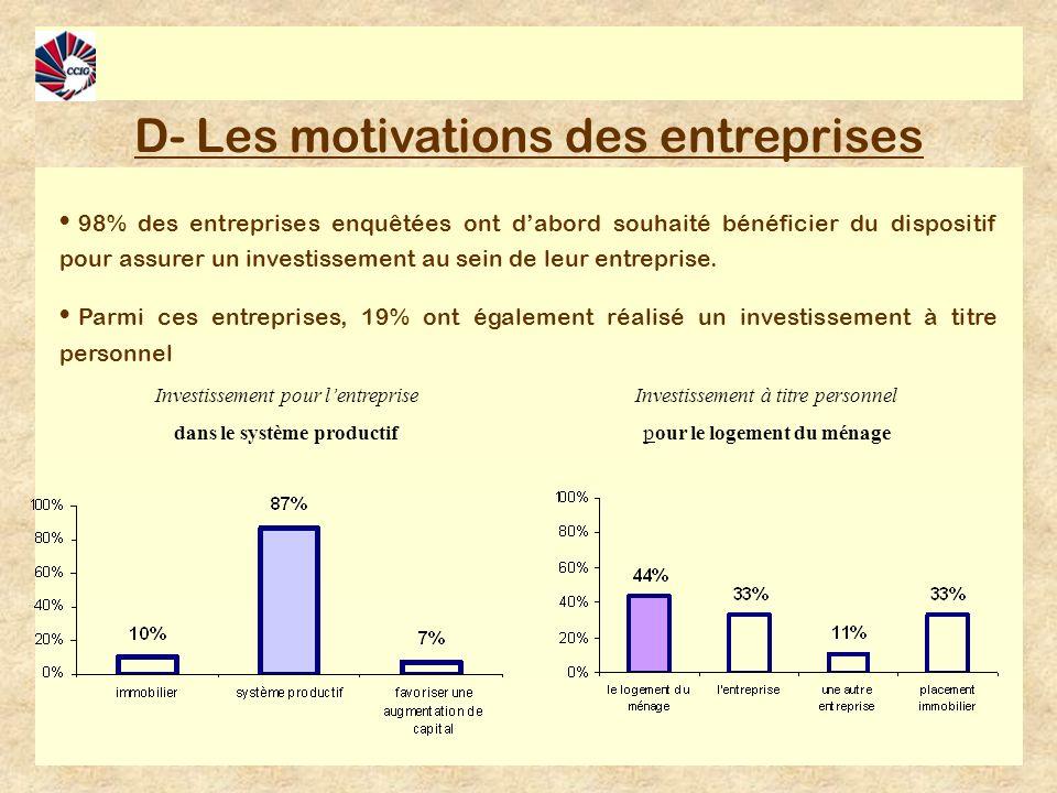 D- Les motivations des entreprises 98% des entreprises enquêtées ont dabord souhaité bénéficier du dispositif pour assurer un investissement au sein de leur entreprise.
