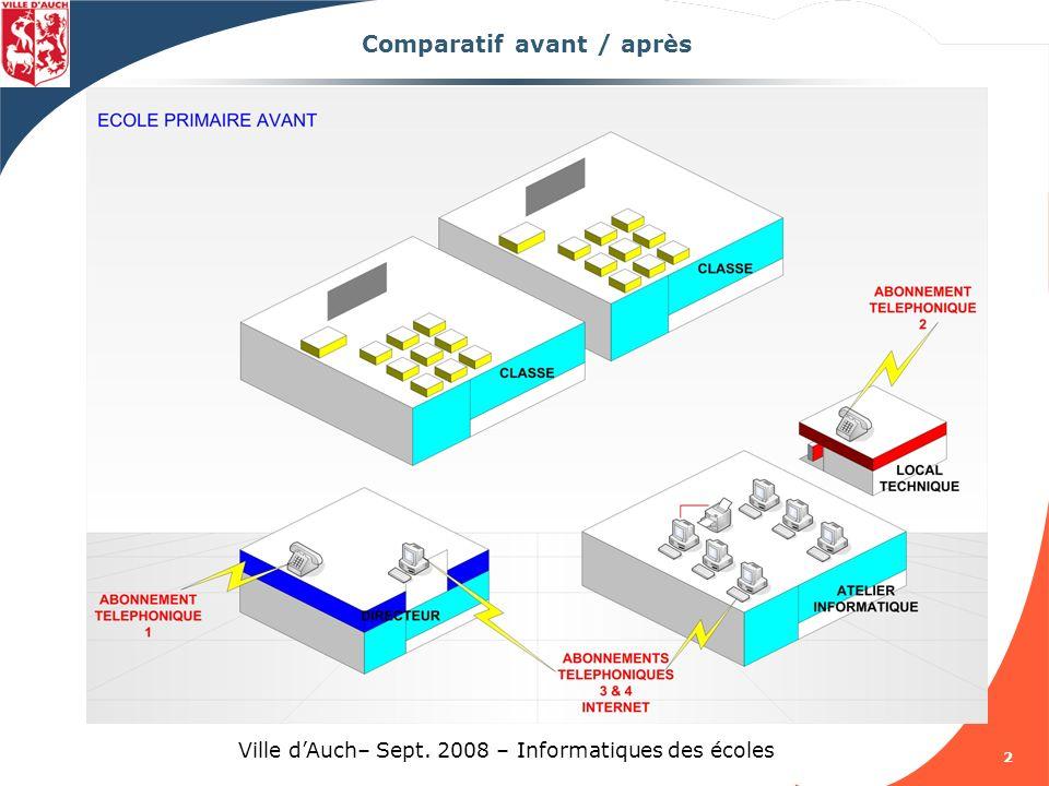 3 Ville dAuch– Sept. 2008 – Informatiques des écoles Comparatif avant / après